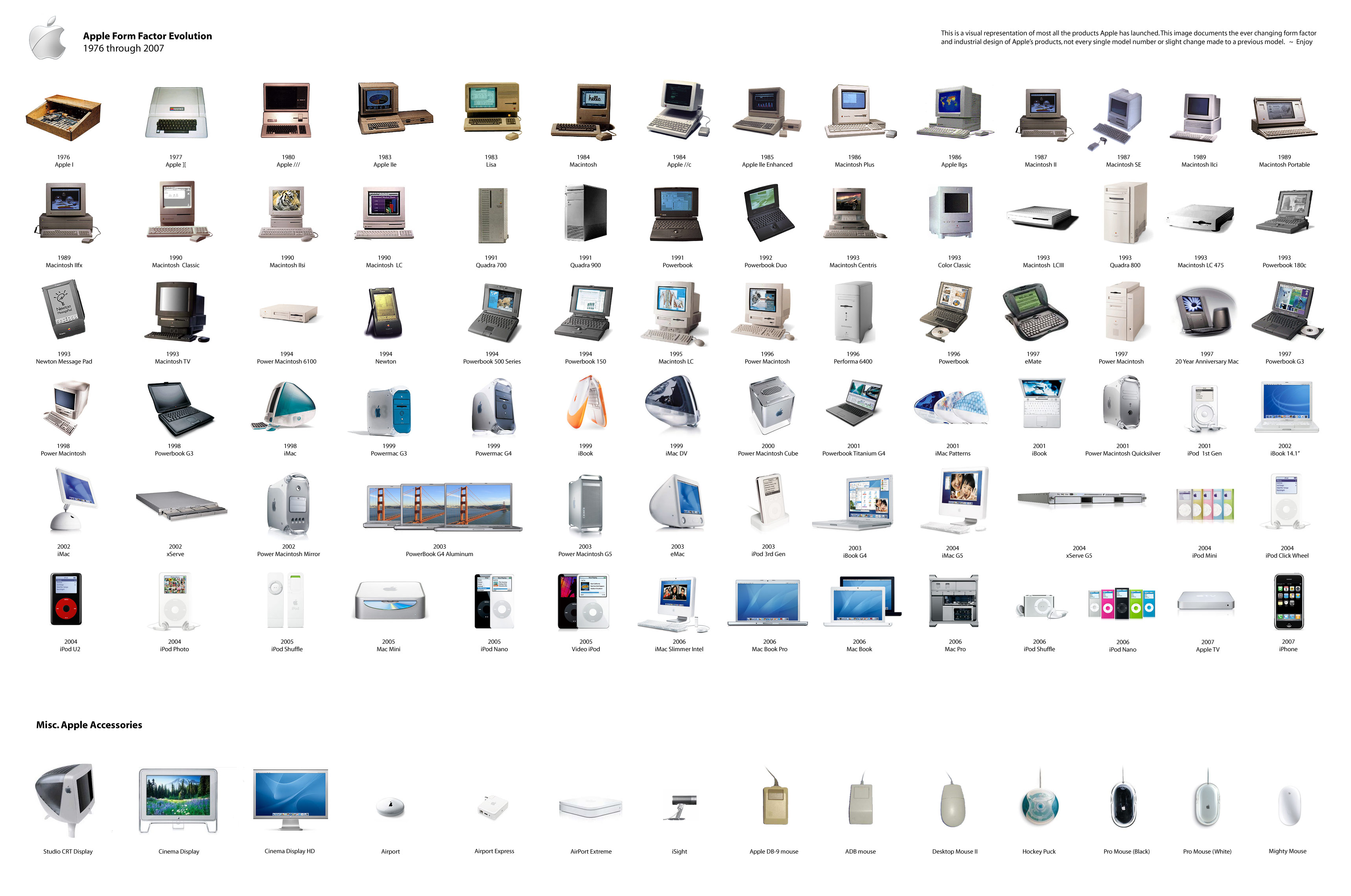 Evolution Apple Apples Product Evolution